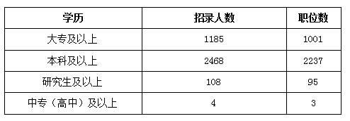 2018年云南公务员考试职位表解读
