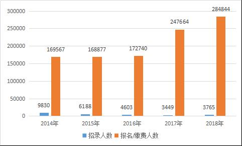 2018年云南公务员考试笔试考情介绍:缴费数据