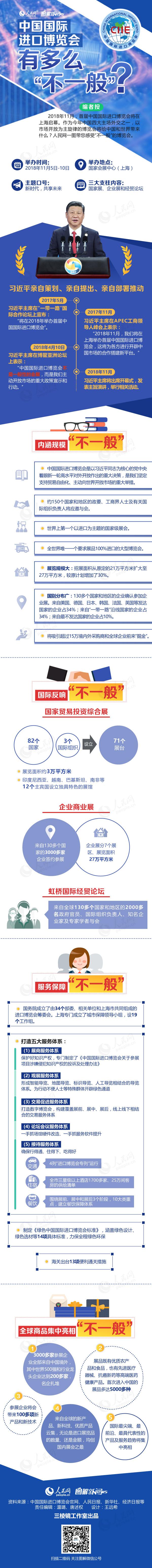 """中国国际进口博览会有多么""""不一般""""?"""