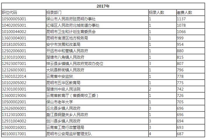 近四年云南公务员考试竞争最激烈岗位汇总