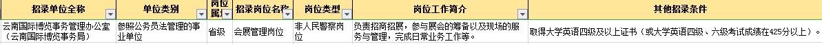 【答疑】报考云南公务员一定要过英语四六级吗?