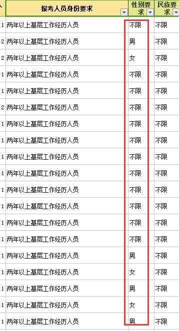 云南公务员考试设置性别要求!限制依据有哪些?