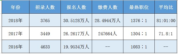 历年云南省考报名人数/缴费人数