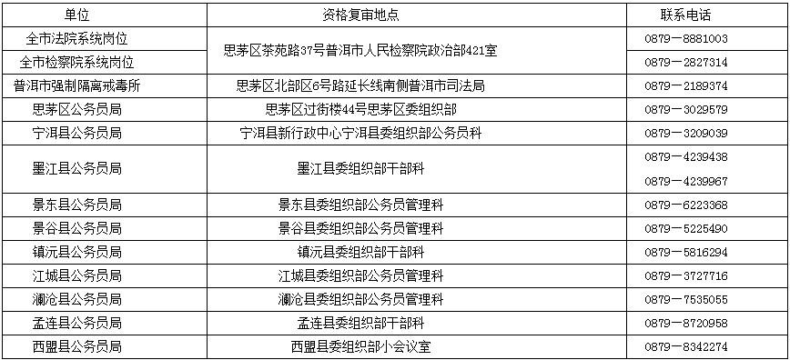 2019年云南公务员考试普洱市体能测评及资格复审公告