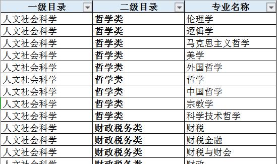 报名2020年云南省考我的专业能报哪些职位?