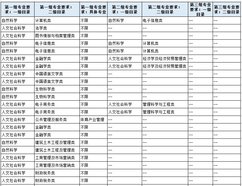 报考云南省考如何判断所学专业是否符合岗位要求?
