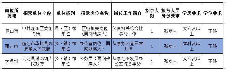 2020年云南省考定向招录残疾人岗位有何要求?