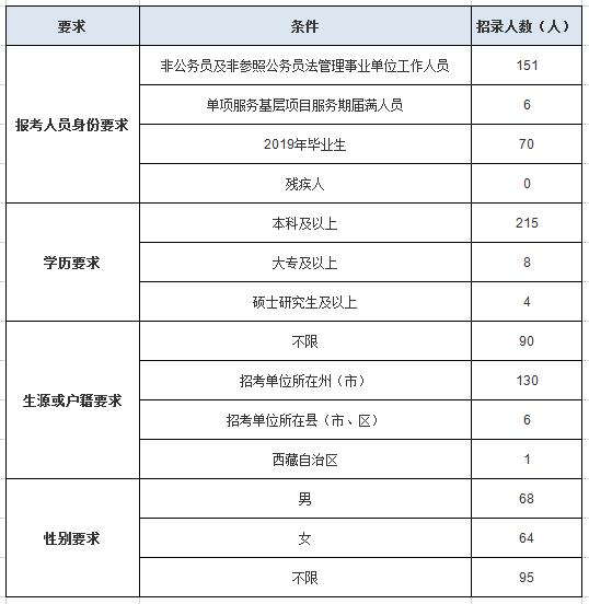 云南公务员考试曲靖地区招录岗位情况分析!图2