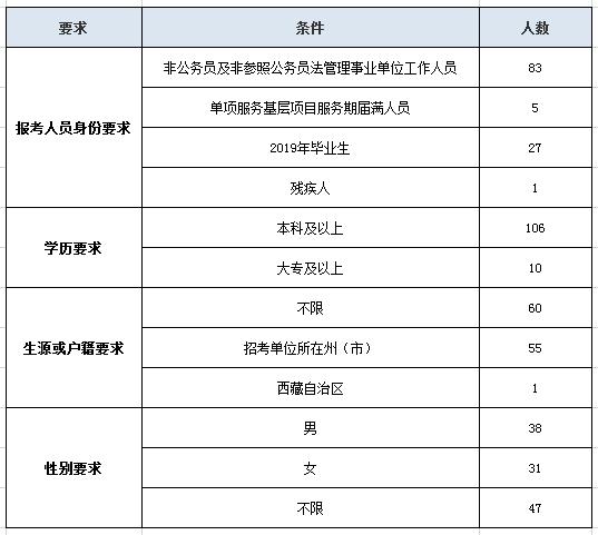云南公务员考试保山地区招录岗位情况分析!图2