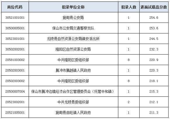 云南公务员考试保山地区招录岗位情况分析!图3