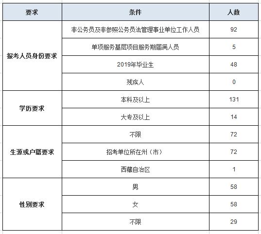 云南公务员考试临沧地区招录岗位情况分析!图2