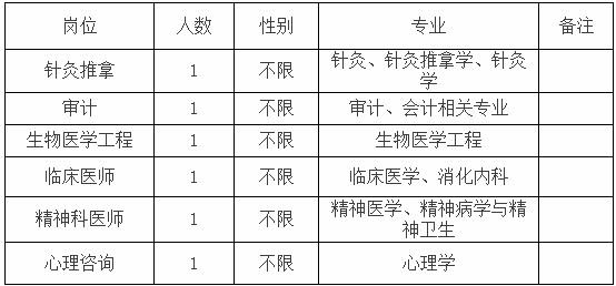 2020年云南玉溪市第二人民医院提前招聘编制内工作官网6人公告