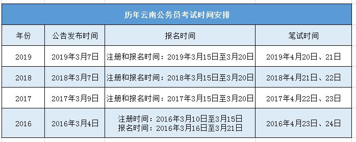 2020年云南公务员考试公告到底何时发布?