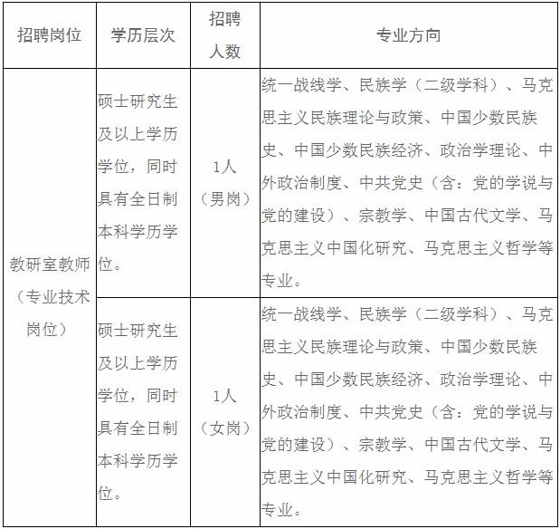 2020年云南省社会主义学院招聘事业单位工作人员2人公告