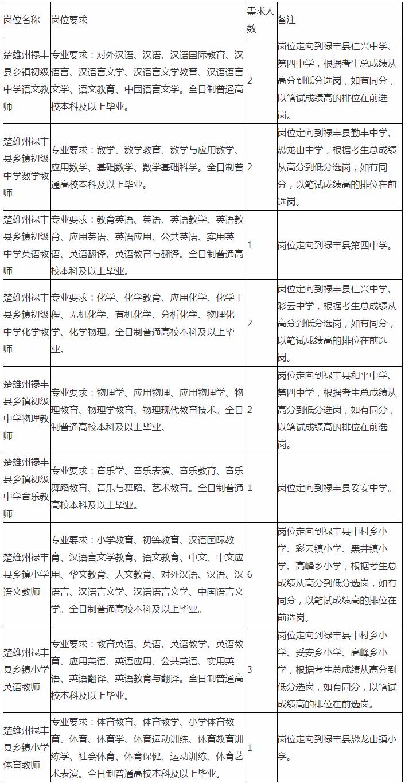 2020年云南楚雄禄丰县特岗教师招聘20人公告