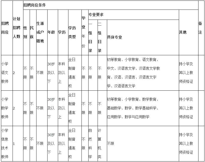 2020年云南楚雄州姚安县招聘特岗教师5人公告