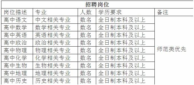 2020年云南省民族中等专业学校综合高中部教师招聘公告