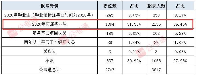 这个身份报考2021云南省考优势很大,别浪费!