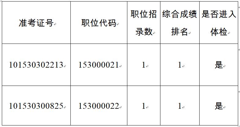 2020年云南省国资委公务员考试体检公告