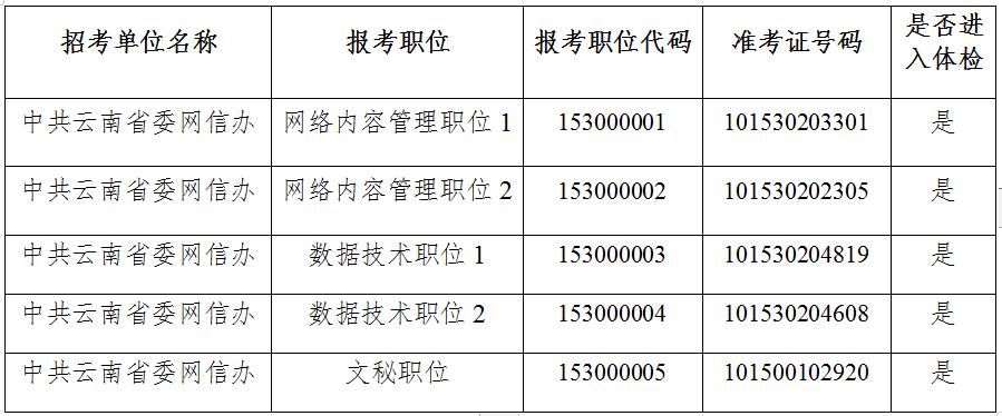 2020年云南省委网信办公务员考试体检公告