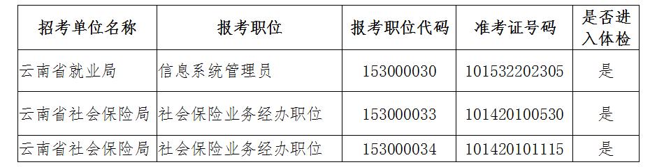 2020年云南省人力资源和社会保障厅公务员考试体检公告