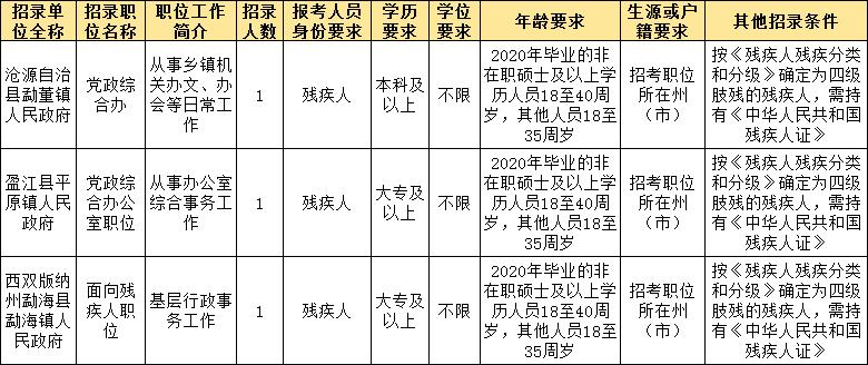 报考2021云南省考定向招录残疾人职位有何要求?